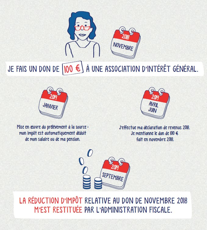infographie don à la source